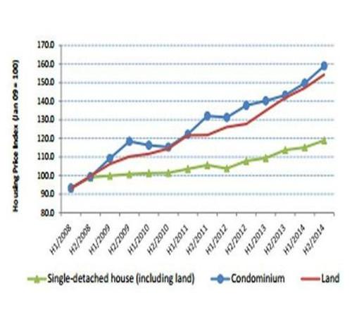 2017泰国房价走势图 解析泰国曼谷房价上涨的3个原因-合肥房价走势