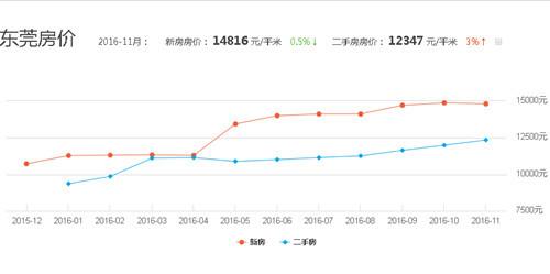 中国东莞房价走势图 东莞房价2017年走势-2016中国房价走势图 正确