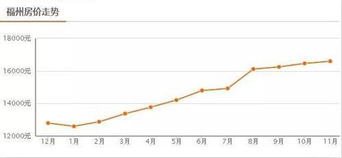 福州房价走势图 2017年福州房价还会涨吗-深圳房价走势图 房价上涨的